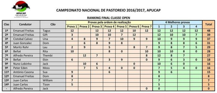 APUCAP Ranking Final Open